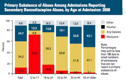 Substance Abuse Treatment Admissions