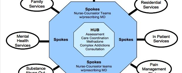 Vermont's Hub and Spoke System